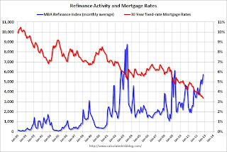 Low Mortgage Rates and Refinance Activity