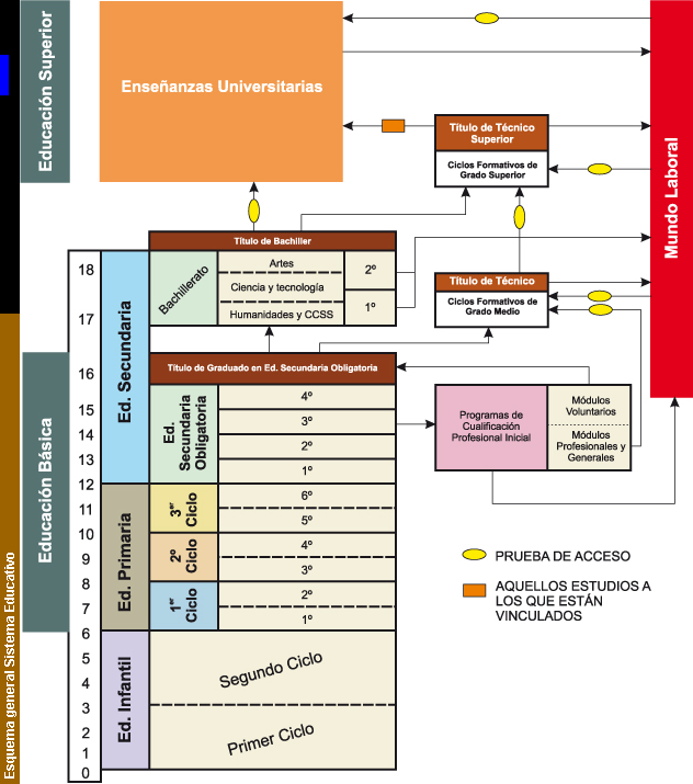 Esquema sistema educativo