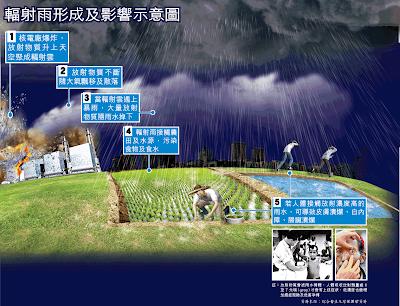 台灣首降輻射雨