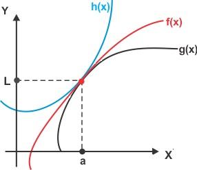 teorema do confronto