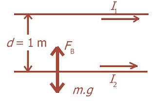 Kedua kawat dialiri arus yang sama besar dan arahnya berlawanan