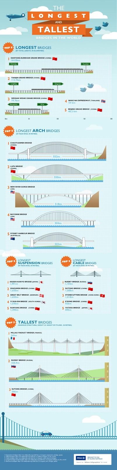 Tipos de puente infografia