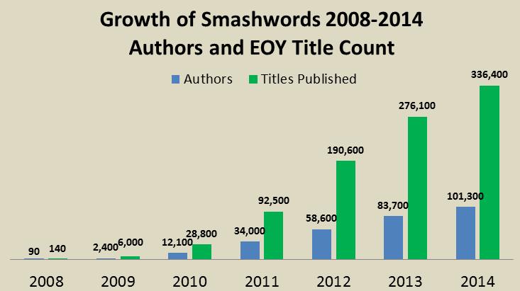distribution livres numériques smashwords