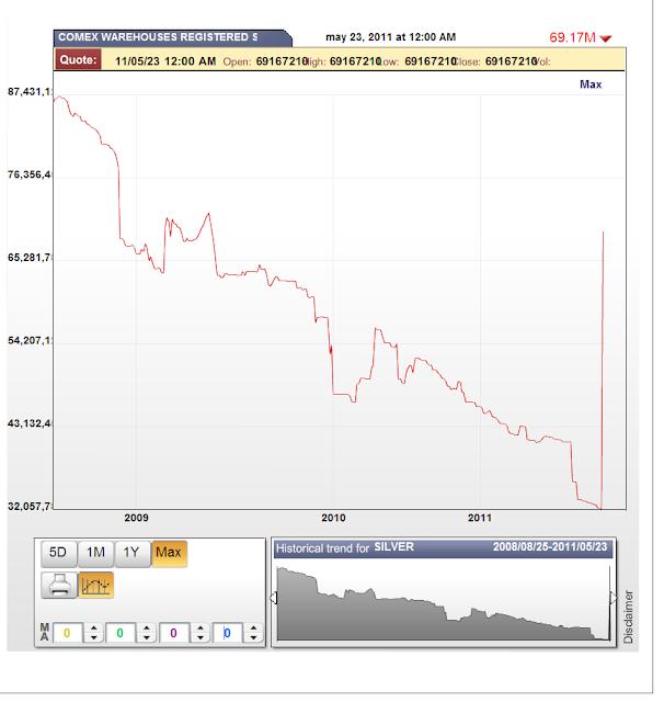 stocks d'argent du Comex / suivi des statistiques /graphes Silverinventory
