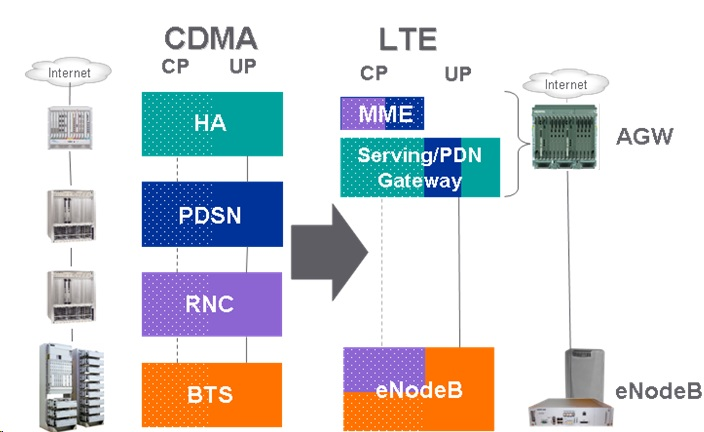 What is going to be happen with lte all about wireless for Architecture lte