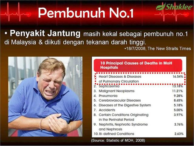 Penyakit Jantung merupakan pembunuh No.1 di Malaysia