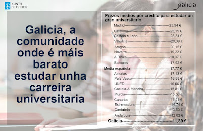 Galicia volverá conxelar as taxas universitarias no curso 2017/18, o que permitirá ás familias afor