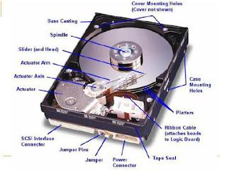 Pengenalan Dasar-dasar  Hard Disk