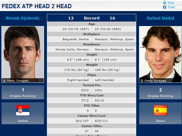 Nadal vs Djokovic: US Open Final