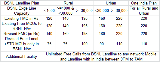 BSNL Landline Monthly Charges for Rural and Urban
