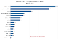 Canada small luxury car sales chart March 2013