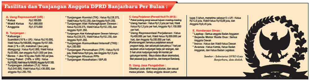 Selain tunjangan kesehatan, puluhan wakil rakyat Banjarbaru itu juga bakal membawa pulang gaji (take home pay) dengan total Rp20,5 juta lebih per bulan untuk Ketua DPRD yang merangkap sebagai Ketua Alat Kelengkapan Dewan. Sedangkan penghasilan untuk anggota DPRD yang merangkap sebagai anggota alat kelengkapan dewan sebesar Rp16,2 juta lebih per bulan.
