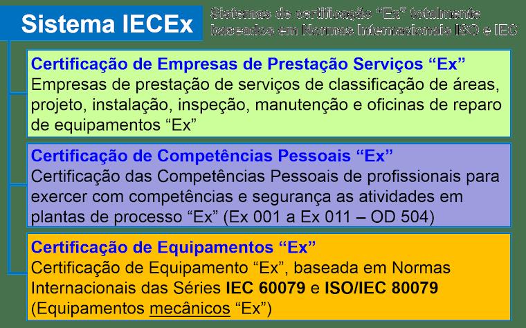 """IECEx - Sistemas de certificação para o ciclo total de vida das instalações """"Ex"""""""