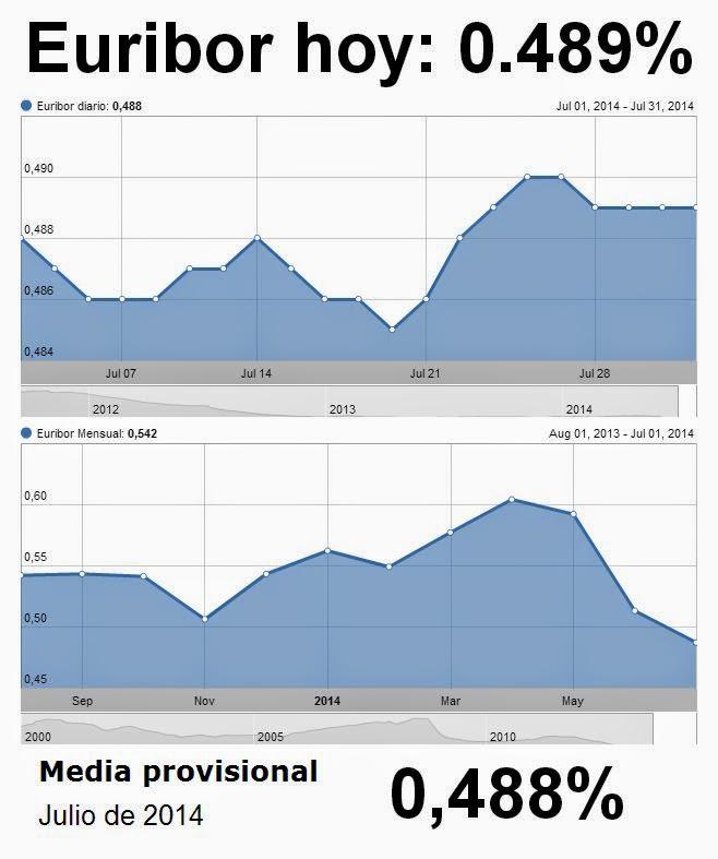 El Euribor cierra julio con una media provisional de 0,488% y vuelve a abaratar las hipotecas.