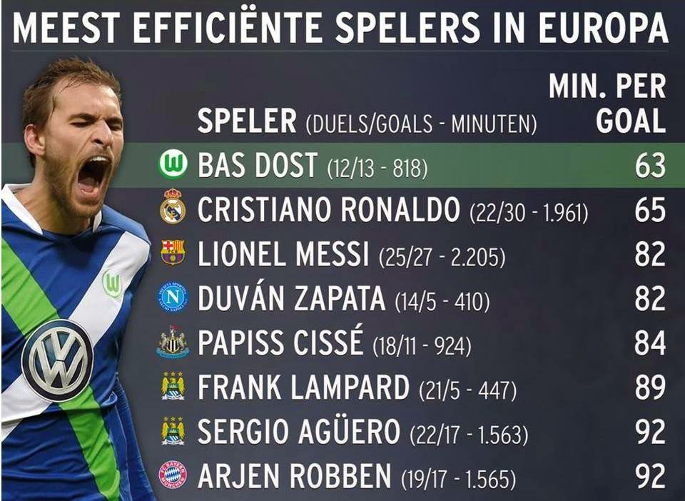 bas dost stats