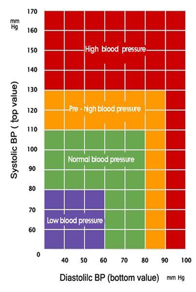 What Cause High Blood Pressure