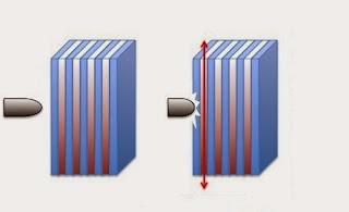 كيف يعمل الزجاج المضاد للرصاص