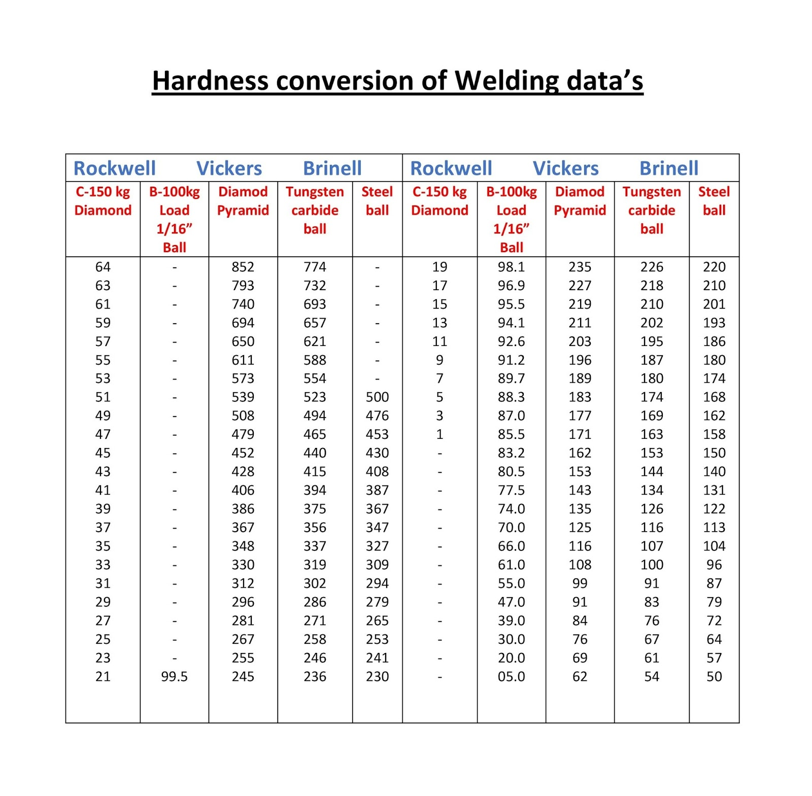 Welding hardfacing cladding and cutting of metals 2015 hardness conversion of welding datas nvjuhfo Choice Image