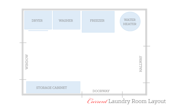 Current laundry room layout