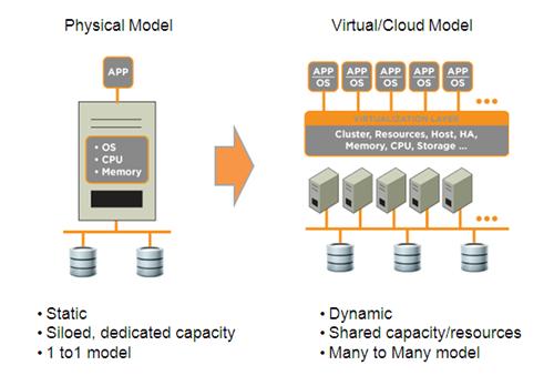 Cloud-Windows-Server Remote Desktop-Dienste Manager