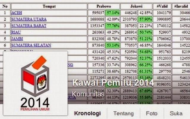 Real Count kawalpemilu.org Jokowi-jk Menang