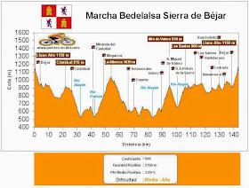 Altimetría Marcha Cicloturista Sierra de Béjar