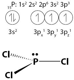 Pada PCl3, elektron dari setiap atom Cl berikatan dengan elektron dari atom P membentuk 3 pasang elektron ikatan.