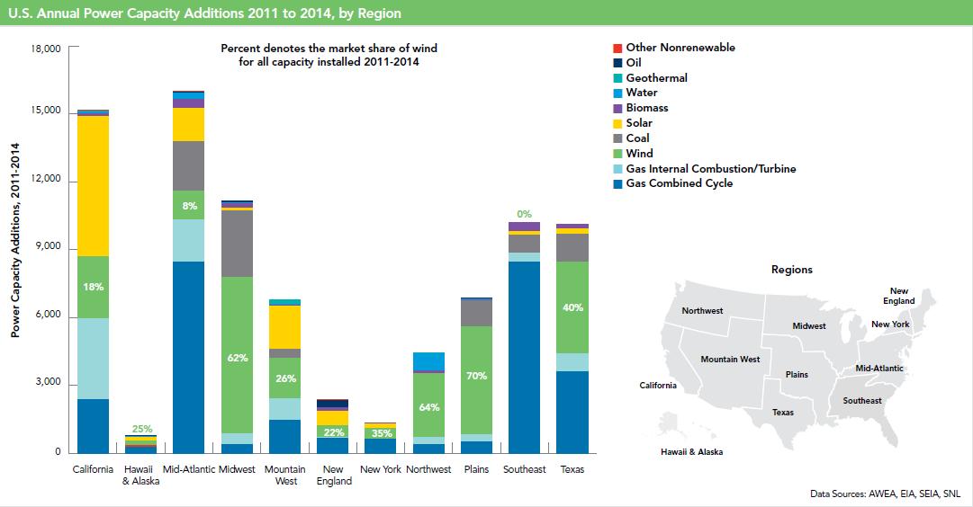 Ten top trends for U.S. wind power | REVE