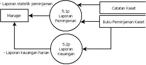 Pengertian data flow diagram coretan abi rahman httpsadepuspita28wordpress20131026pengertian data flow diagram dfd dan contoh gambar dfd ccuart Image collections