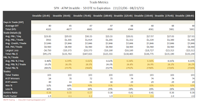 SPX Short Options Straddle Trade Metrics - 59 DTE - Risk:Reward 45% Exits