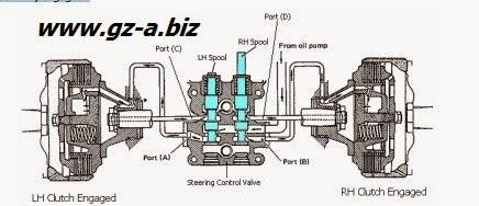 Full Hydraulic