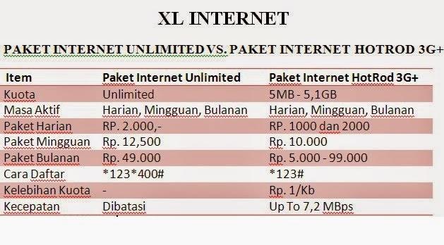 Bedanya Paket Internet XL Unlimited dan HotRod 3G+