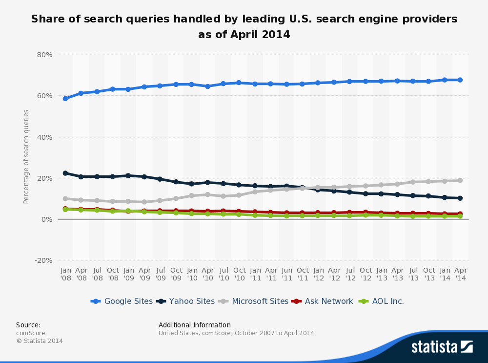 Google leads with highest 65% search marketshare in US , Bing is  18.3%