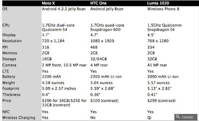 Harga dan Spesifikasi Motorola Moto X