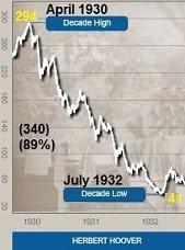 Dow Jones 1930-32.