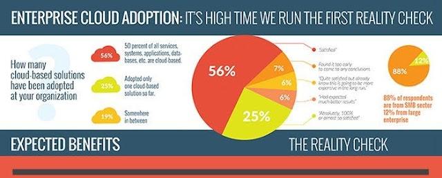 Enterprise #Cloud Adoption