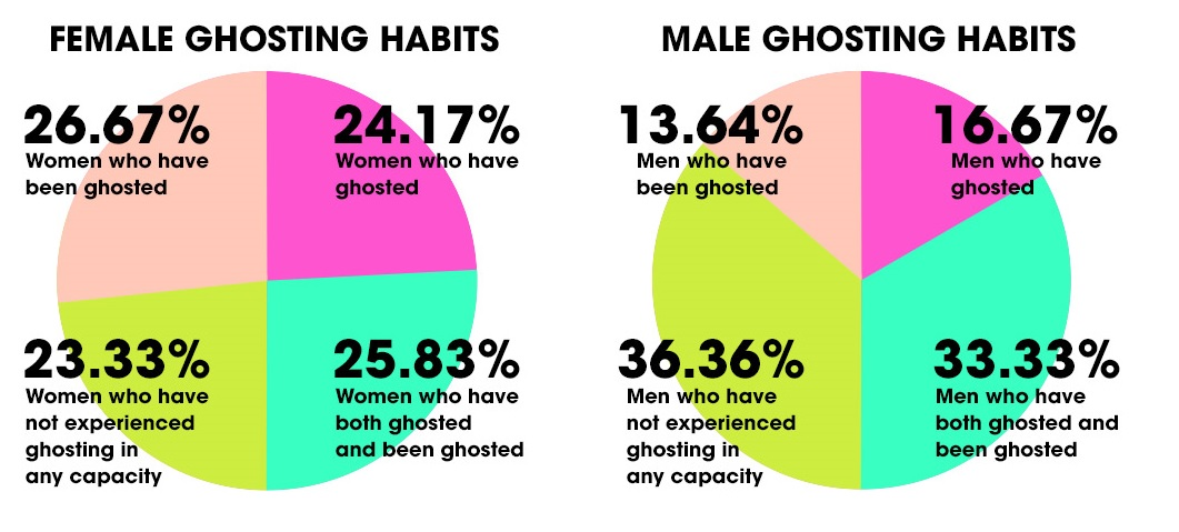 Ghosting The 21st Century Dating Problem
