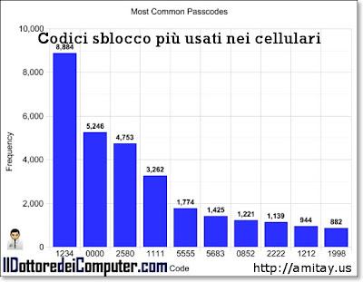 classifica codici sblocco cellulari
