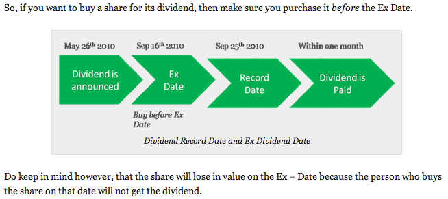 Bp ex dividend date in Perth