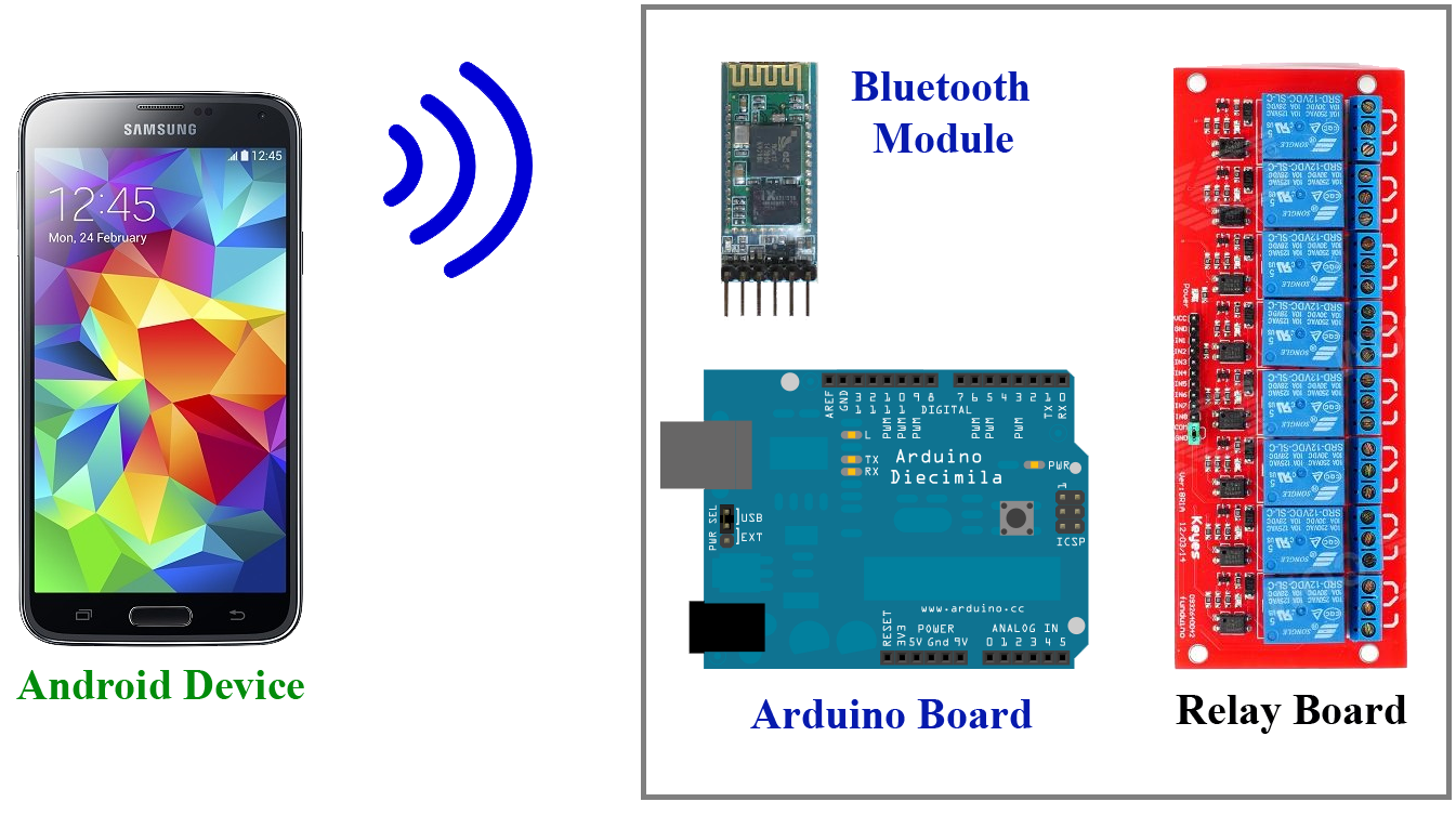 Arduino Bluetooth Control Smart Home on 5 pin relay wiring diagram