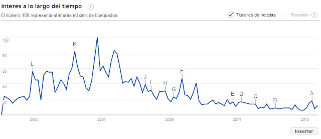 Popularidad acciones Ercros en Internet