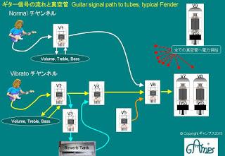 JPG Guitar signal path
