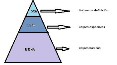 Pirámide de los golpes de pádel
