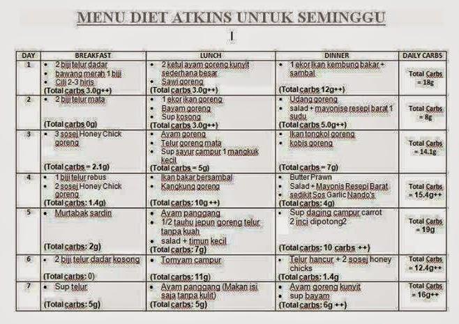 Menurunkan Berat Badan Secara Permanen, Pilih Diet ...