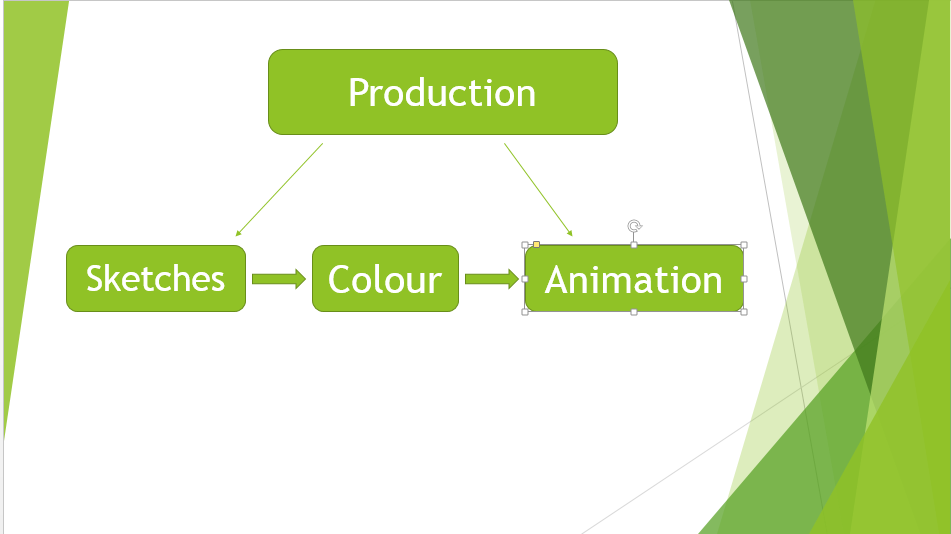 2D animation pre production