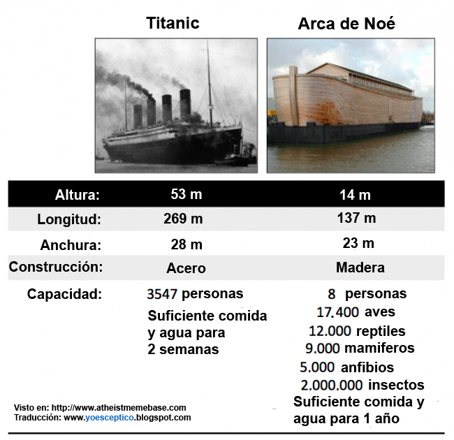 titanic vs arca