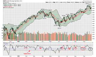 SPX SP 500 13 day EMO PPO percentage price oscillator