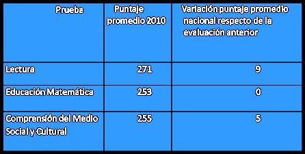 resultados nacionales