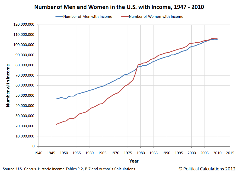 Number of Men and Women with Incomes in U.S., 1947-2010