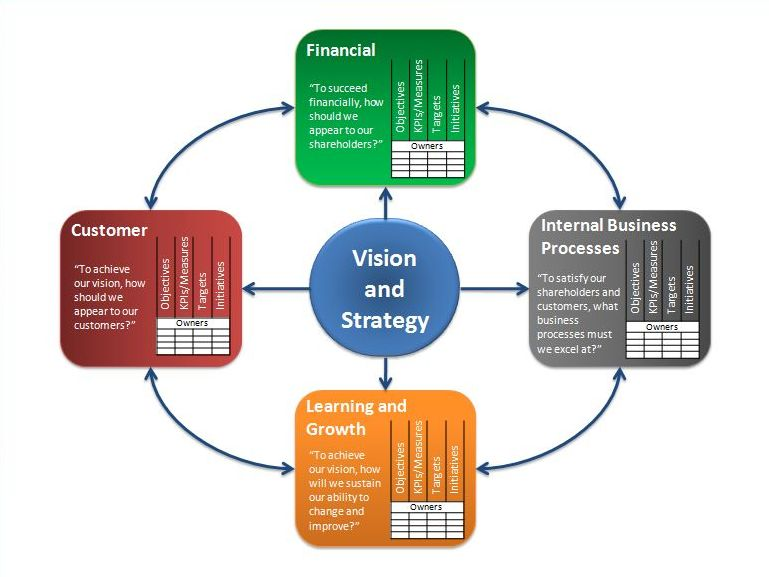 purpose of balanced scorecard Purpose behind the balanced scorecard the balanced scorecard is used to reinforce good behaviors in an organization by isolating four separate areas that need to be analyzed these four areas .